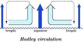 Hadley circulation